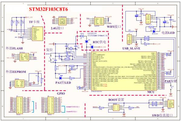 What Is Voodoo >> stm32f1xx [CuVoodoo]